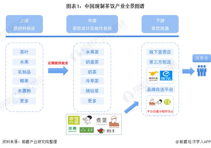 图表1:中国现制茶饮产业全景图谱