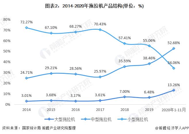 图表2:2014-2020年拖拉机产品结构(单位:%)