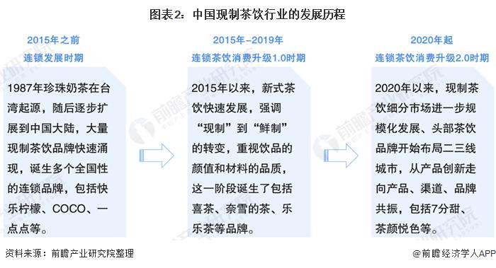 图表2:中国现制茶饮行业的发展历程