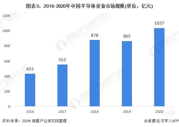 图表3:2016-2020年中国半导体设备市场规模(单位:亿元)