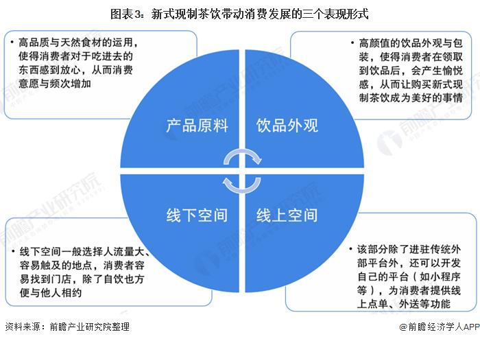 图表3:新式现制茶饮带动消费发展的三个表现形式