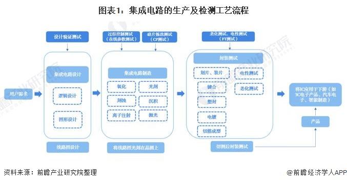 图表1:集成电路的生产及检测工艺流程