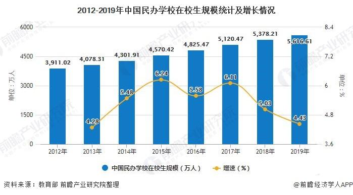 2012-2019年中国民办学校在校生规模统计及增长情况
