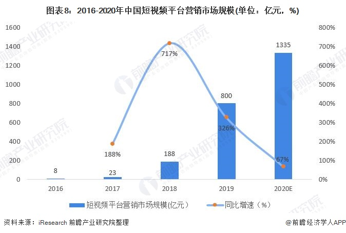 图表8:2016-2020年中国短视频平台营销市场规模(单位:亿元,%)