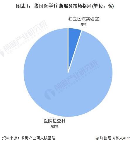 图表1:我国医学诊断服务市场格局(单位:%)