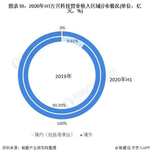图表10:2020年H1万兴科技营业收入区域分布情况(单位:亿元,%)
