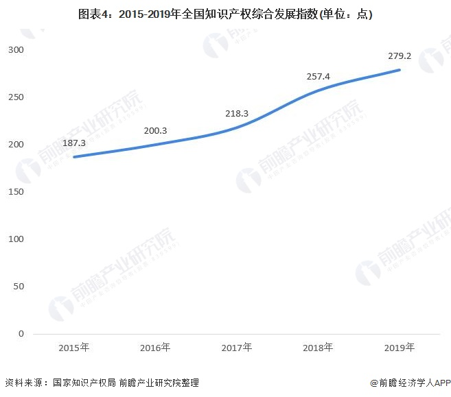 图表4:2015-2019年全国知识产权综合发展指数(单位:点)