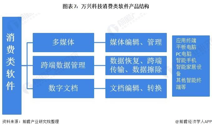 图表7:万兴科技消费类软件产品结构