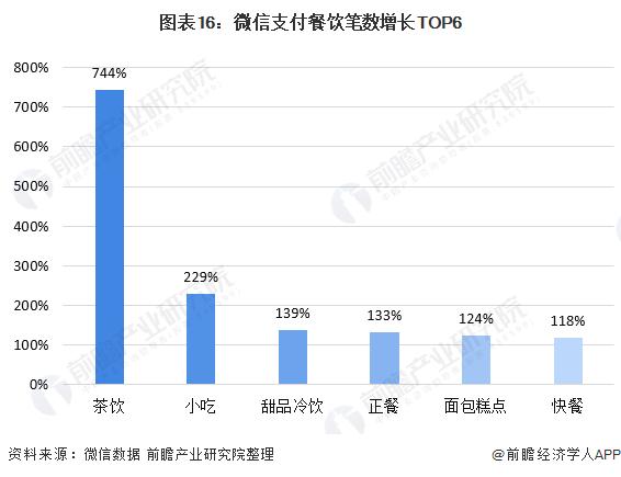 图表16:微信支付餐饮笔数增长TOP6