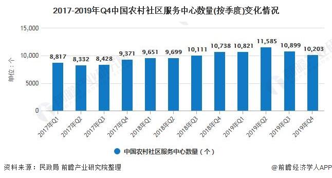 2017-2019年Q4中国农村社区服务中心数量(按季度)变化情况
