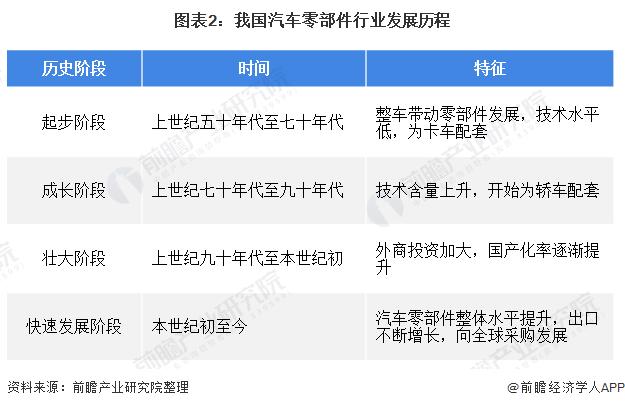 图表2:我国汽车零部件行业发展历程