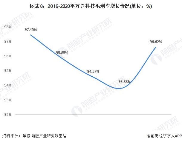 图表8:2016-2020年万兴科技毛利率增长情况(单位:%)