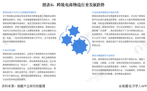图表6:跨境电商物流行业发展趋势