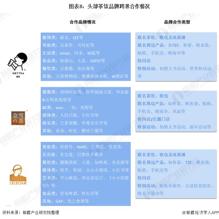 图表8:头部茶饮品牌跨界合作情况