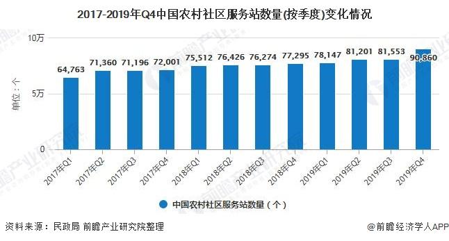 2017-2019年Q4中国农村社区服务站数量(按季度)变化情况