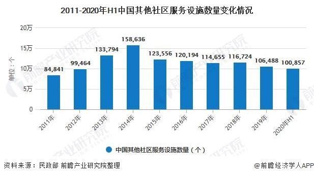 2011-2020年H1中国其他社区服务设施数量变化情况