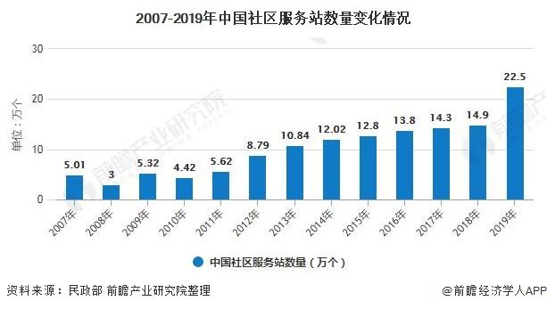 2007-2019年中国社区服务站数量变化情况