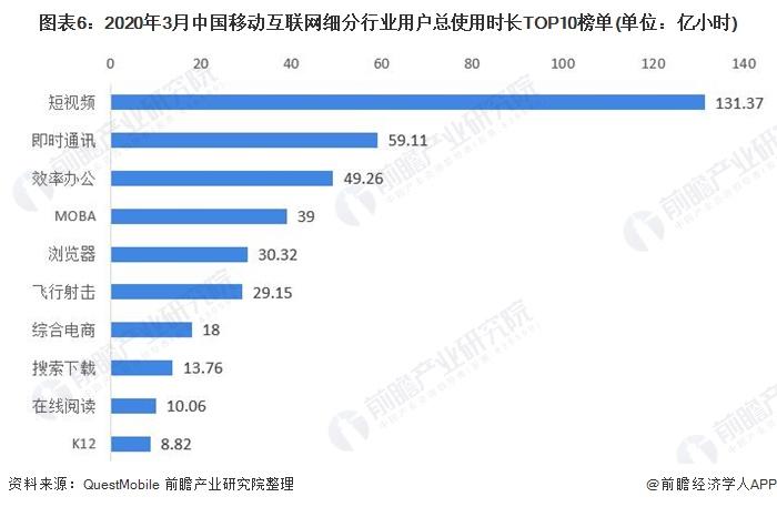 图表6:2020年3月中国移动互联网细分行业用户总使用时长TOP10榜单(单位:亿小时)