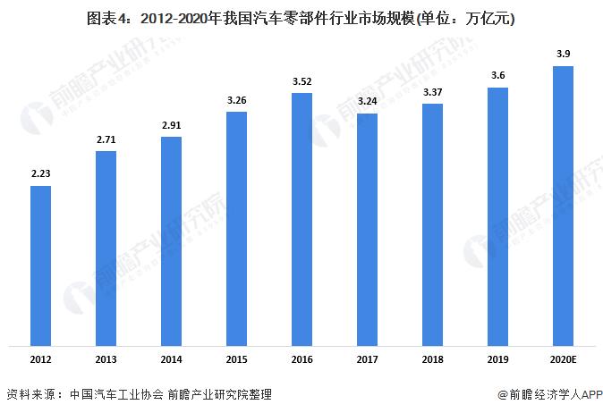 图表4:2012-2020年我国汽车零部件行业市场规模(单位:万亿元)