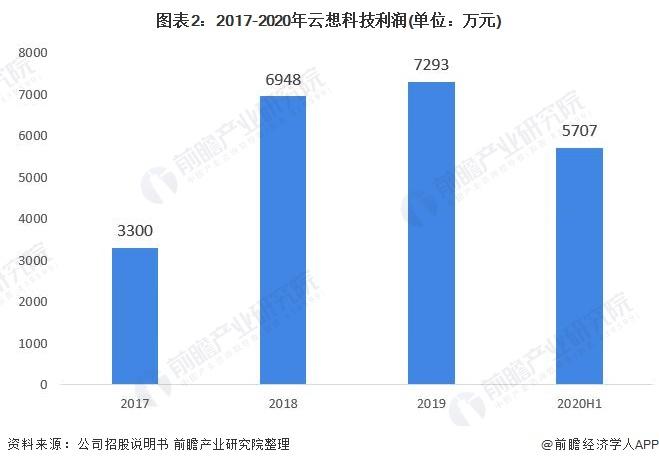 图表2:2017-2020年云想科技利润(单位:万元)