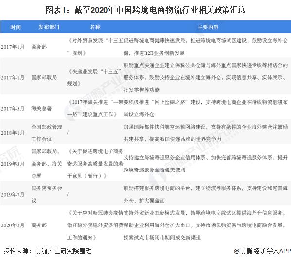 图表1:截至2020年中国跨境电商物流行业相关政策汇总