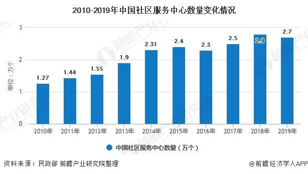 2010-2019年中国社区服务中心数量变化情况