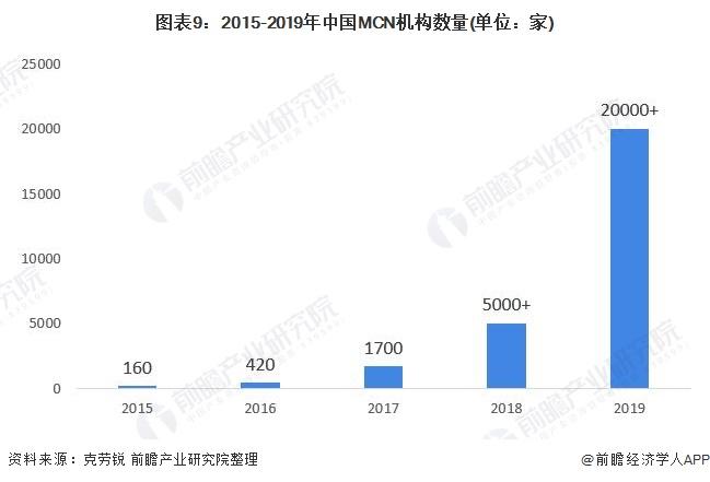 图表9:2015-2019年中国MCN机构数量(单位:家)