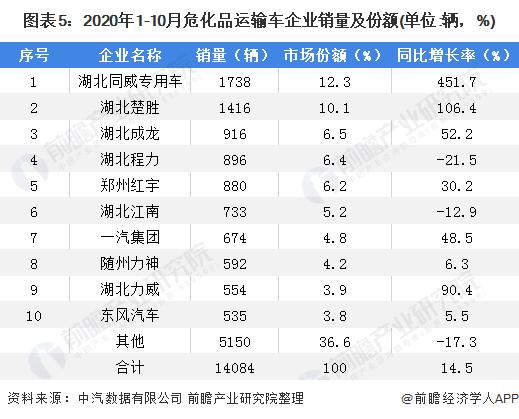 图表5:2020年1-10月危化品运输车企业销量及份额(单位:辆,%)