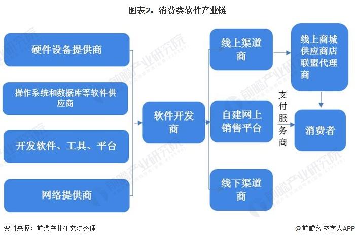 图表2:消费类软件产业链