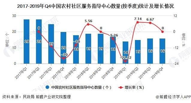 2017-2019年Q4中国农村社区服务指导中心数量(按季度)统计及增长情况