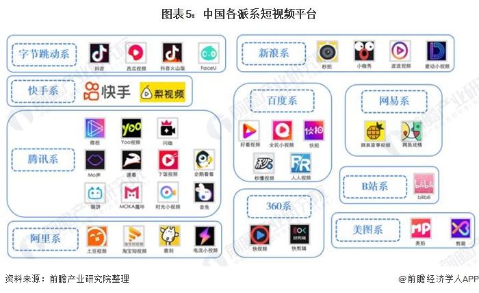 图表5:中国各派系短视频平台