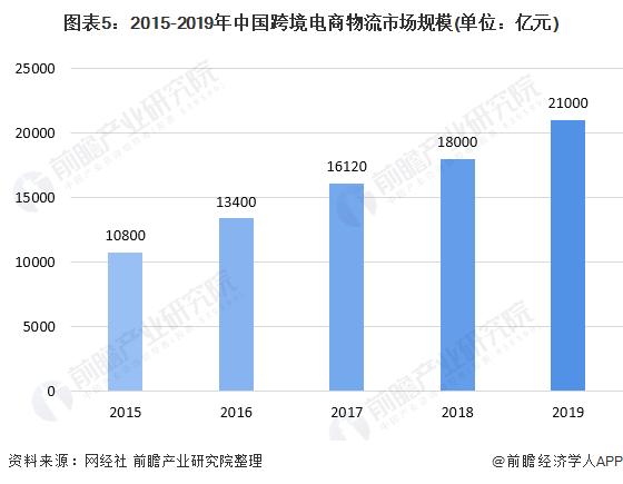 图表5:2015-2019年中国跨境电商物流市场规模(单位:亿元)