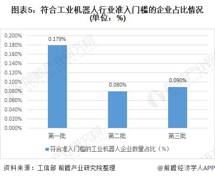 图表5:符合工业机器人行业准入门槛的企业占比情况(单位:%)