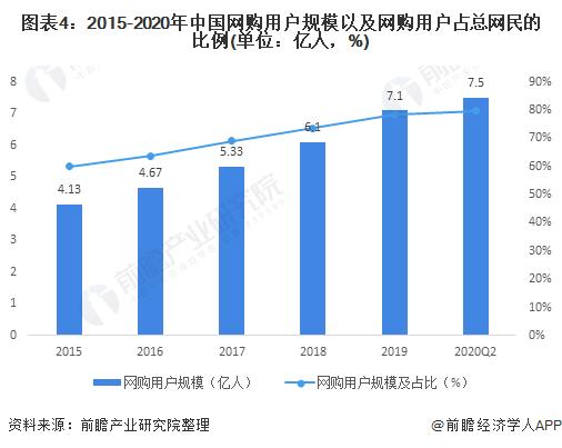 图表4:2015-2020年中国网购用户规模以及网购用户占总网民的比例(单位:亿人,%)