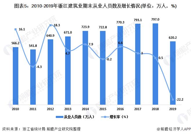 图表5:2010-2019年浙江建筑业期末从业人员数及增长情况(单位:万人,%)