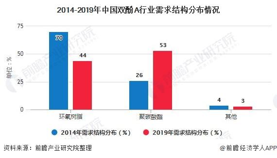 2014-2019年中国双酚A行业需求结构分布情况