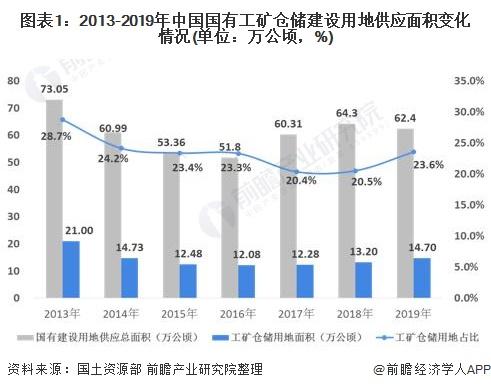 图表1:2013-2019年中国国有工矿仓储建设用地供应面积变化情况(单位:万公顷,%)