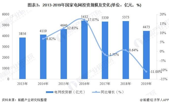 图表3:2013-2019年国家电网投资规模及变化(单位:亿元,%)