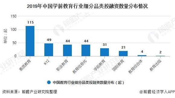 2019年中国学前教育行业细分品类投融资数量分布情况