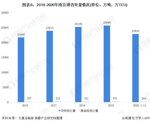 图表6:2016-2020年南京港吞吐量情况(单位:万吨,万TEU)