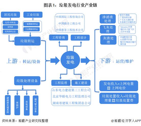 圖表1:垃圾發電行業產業鏈