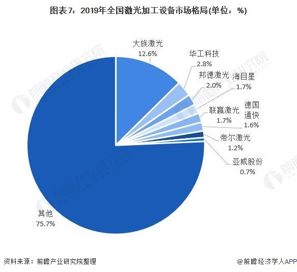 图表7:2019年全国激光加工设备市场格局(单位:%)