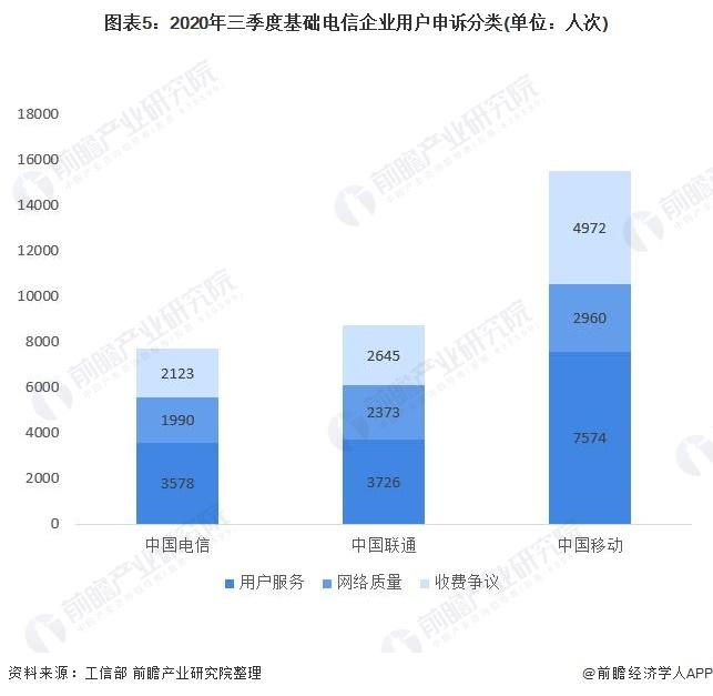 图表5:2020年三季度基础电信企业用户申诉分类(单位:人次)