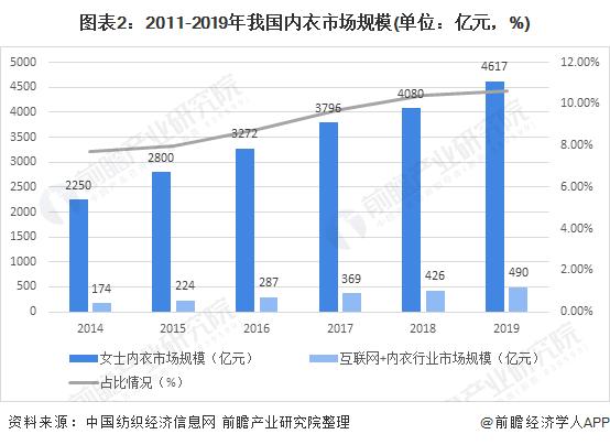 图表2:2011-2019年我国内衣市场规模(单位:亿元,%)