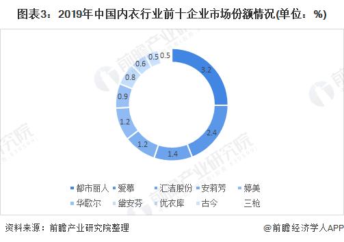 图表3:2019年中国内衣行业前十企业市场份额情况(单位:%)
