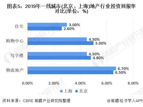 图表5:2019年一线城市(北京、上海)地产行业投资回报率对比(单位:%)