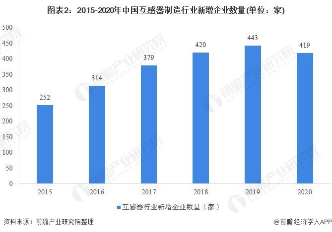 图表2:2015-2020年中国互感器制造行业新增企业数量(单位:家)