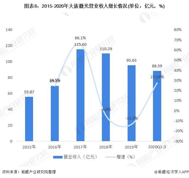 图表8:2015-2020年大族激光营业收入增长情况(单位:亿元,%)