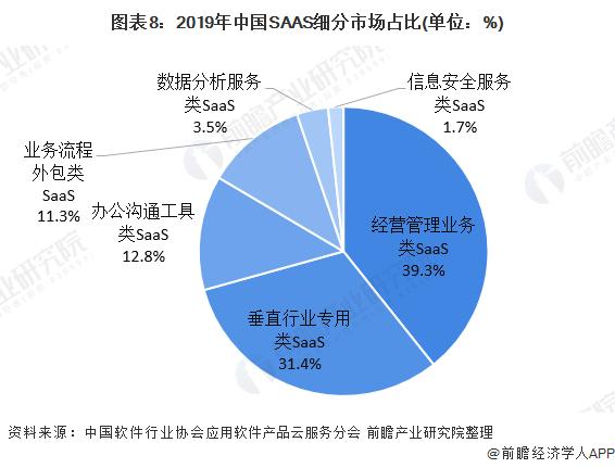 图表8:2019年中国SAAS细分市场占比(单位:%)