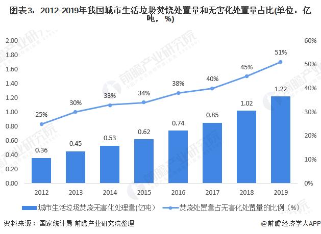 圖表3:2012-2019年我國城市生活垃圾焚燒處置量和無害化處置量占比(單位:億噸,%)